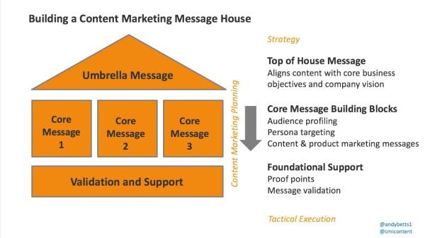 build-message-house