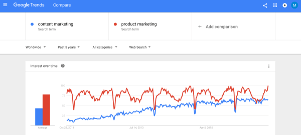 content-marketing-vs-product-marketing