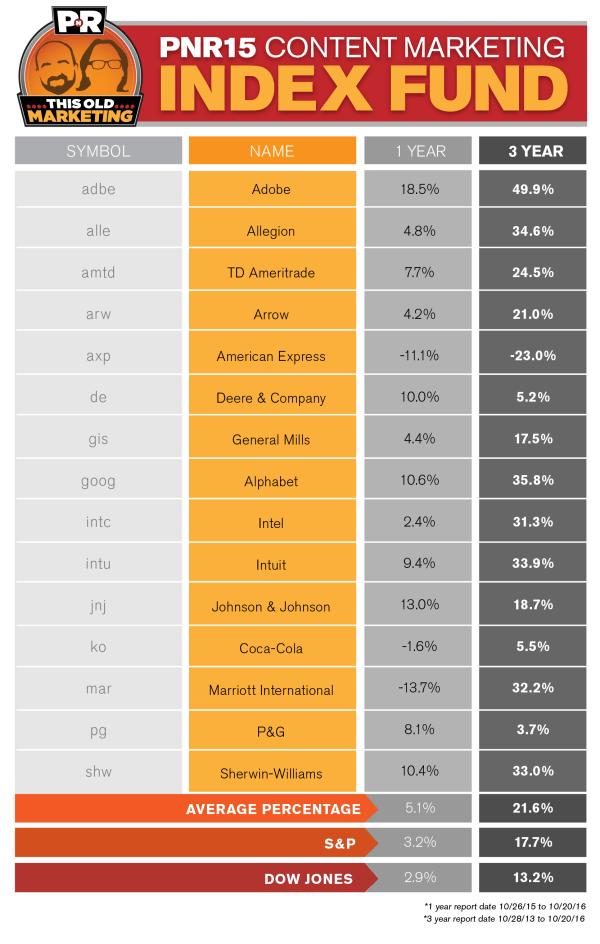 pnr-content-marketing-index-fund