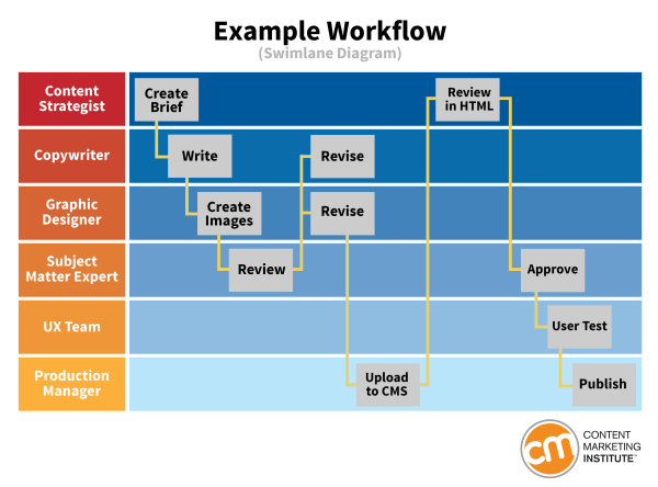 workflow-example