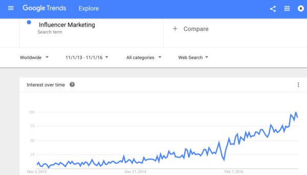 google-trends-index