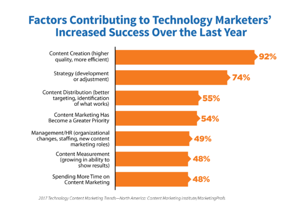 tech-research-2017-factors-increased-success