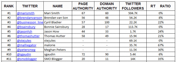 Influencers-spreadsheet-hyperlinks