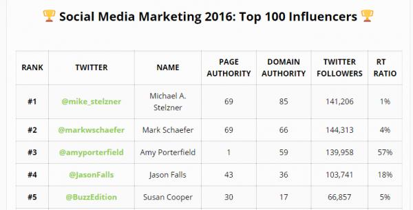 Social-media-marketing-influencers