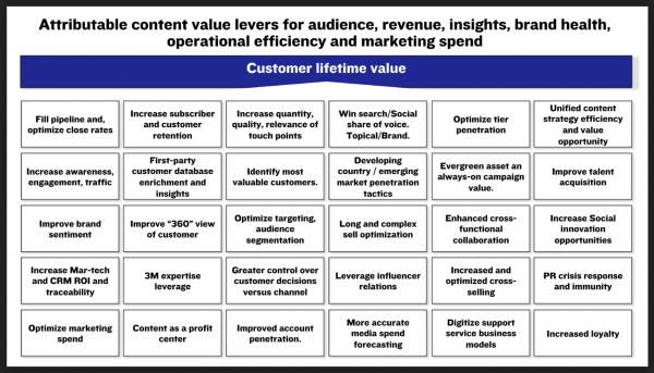 carlos-abler-content-value