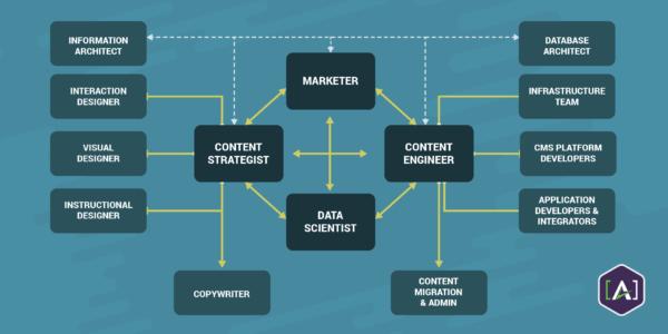 CM-w-content-engineer-data-scientist-content-strategist