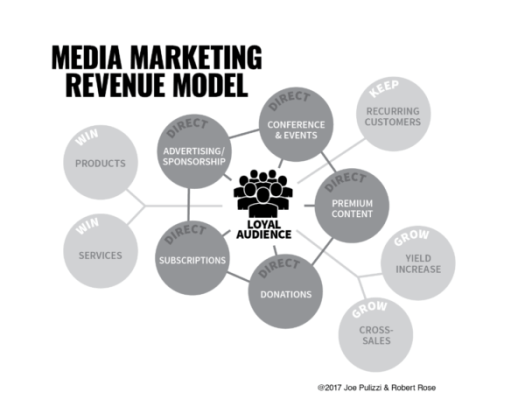 media-marketing-revenue-model
