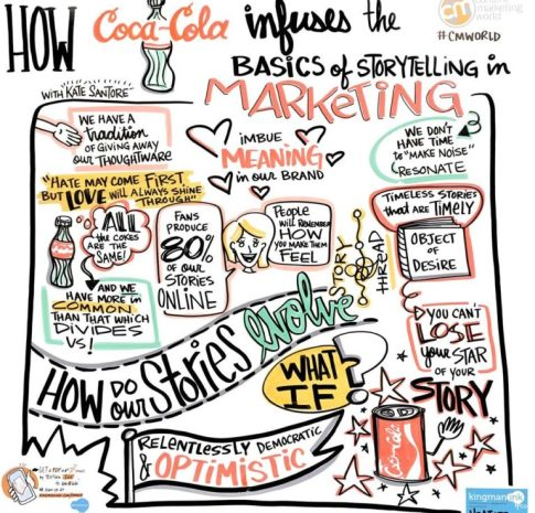 How Coca-Cola Creates Stories