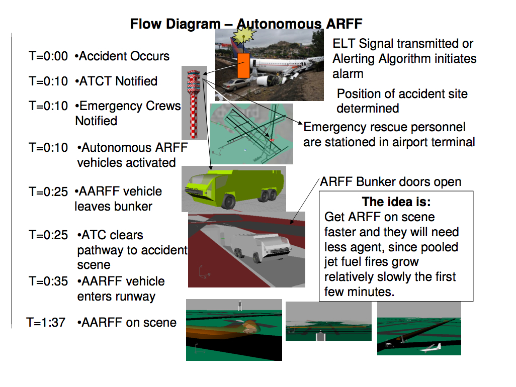hight resolution of this design reduces the response time to an airplane accident by the airport s arff vehicles reducing response time is the best way to improve the