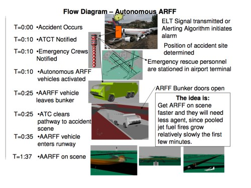 small resolution of this design reduces the response time to an airplane accident by the airport s arff vehicles reducing response time is the best way to improve the