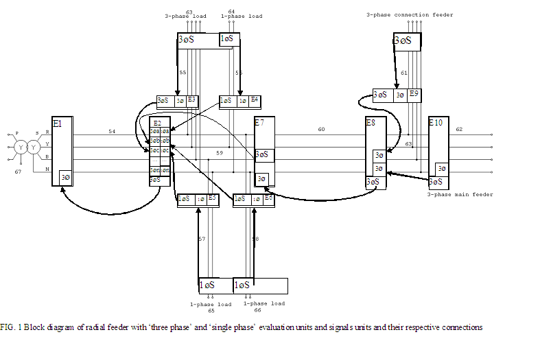 Automation of power system distribution