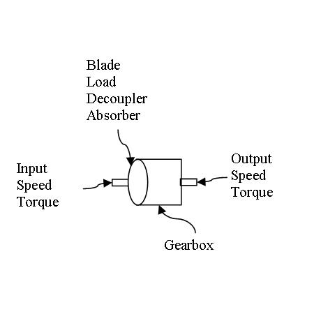 Broad Wind Speed Turbine Transmission Gearbox and Blade