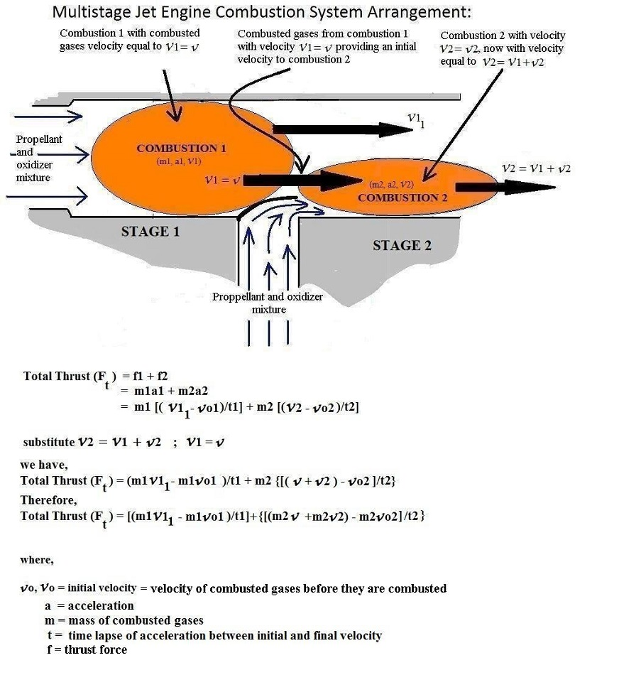 hight resolution of my multistage jet engine design is like two or more combustion chambers or combustors connected in series each combustion chamber or combustor represents 1
