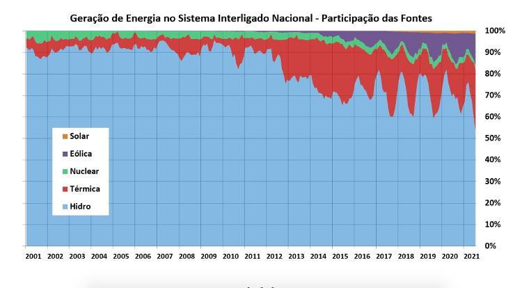 Power Generation in the National Interconnected System - Participation of Sources - Reproduction/ONS - Reproduction/ONS