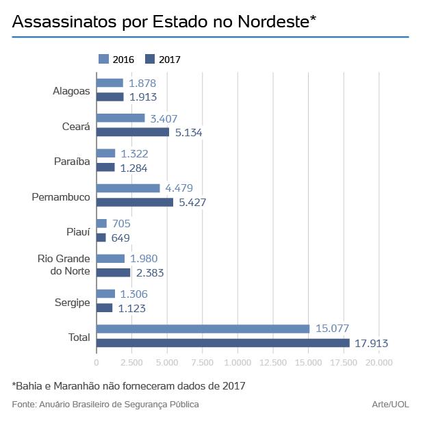 assassinatos no nordeste 02 1518031968385 615x615 - UOL destaca redução de assassinatos na Paraíba em meio guerra de facções no Nordeste
