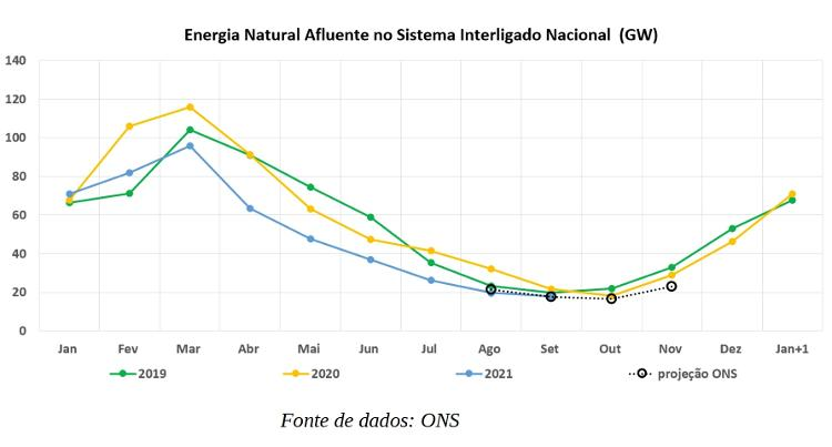 Affluent Natural Energy in the National Interconnected System - Reproduction/ONS - Reproduction/ONS