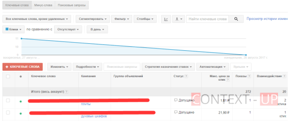 Ключевые слова Google Adwords оптимизация
