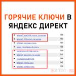 Горячие ключевые слова в Яндекс Директ
