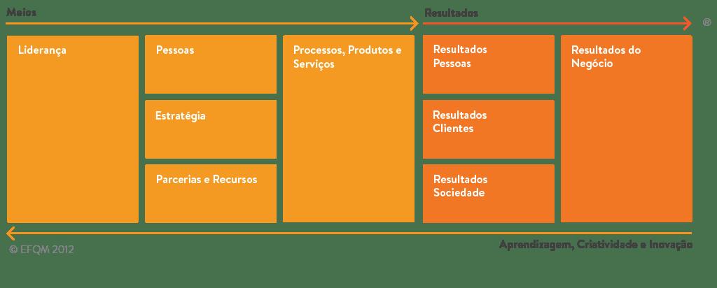 Diagrama Modelo EFQM