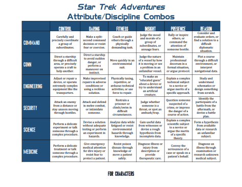 Star Trek Adventures - GM Resources - Attribute-Discipline Chart