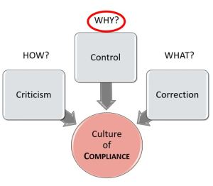 Culture of Compliance