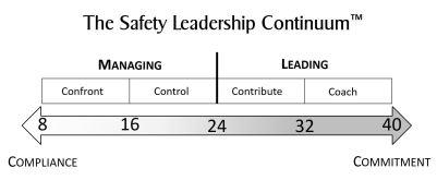 Safety Leadership Continuum