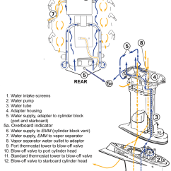 Evinrude Etec 225 Wiring Diagram Betty Crocker Easter Bunny Cake 2010 E-tec Exhaust Overheat - Continuouswave