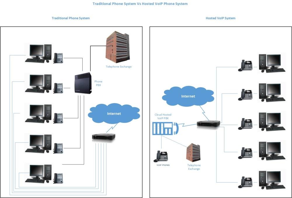 medium resolution of avaya ip office phone system wiring diagram comdial phone wireless phone system wiring diagram home telephone wiring schematic
