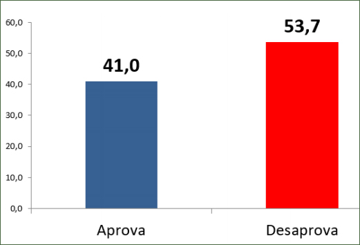 Avaliação negativa de Bolsonaro chega a quase 40%