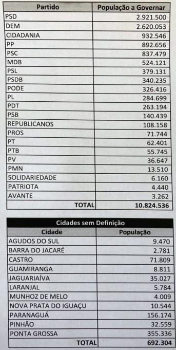 Veja quantos paranaenses cada partido vai governar a partir de 1° de janeiro