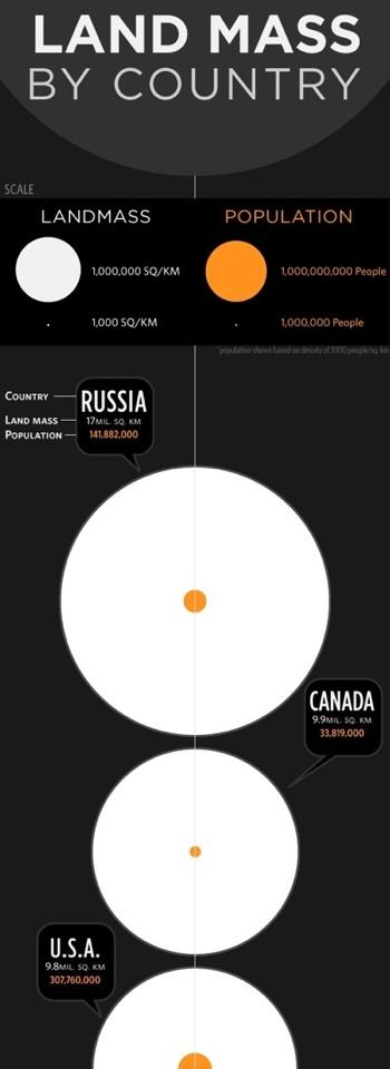 Landmass v population-stub-smaller
