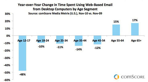 Email Decline
