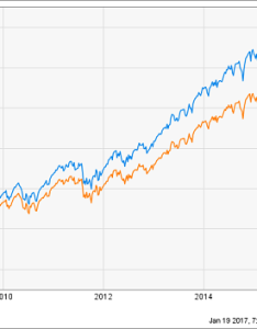 Vanguard easy path solid returns also the best retirement funds rh forbes