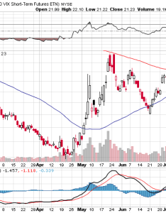 Volatility vxx price chart august also vix etn index hits month low  big decline in equities rh etfdailynews