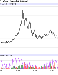 Rough rice year price chart also commodity bull market jim rogers  two favorite commodities to buy rh commoditybullmarketspot