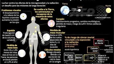 Photo of Las secuelas en la salud por viajar al espacio