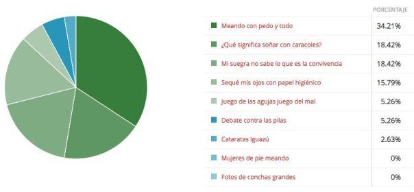Resultados de la encuesta sobre los términos de búsqueda del blog