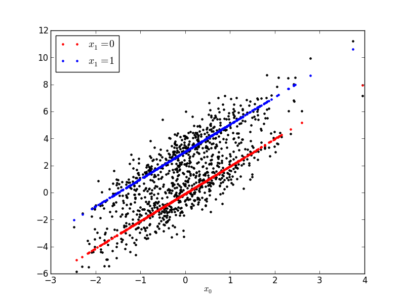 Plotting a linear function with a categorical variable