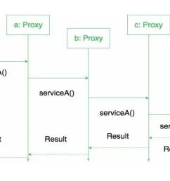 proxy design pattern [ 1656 x 953 Pixel ]