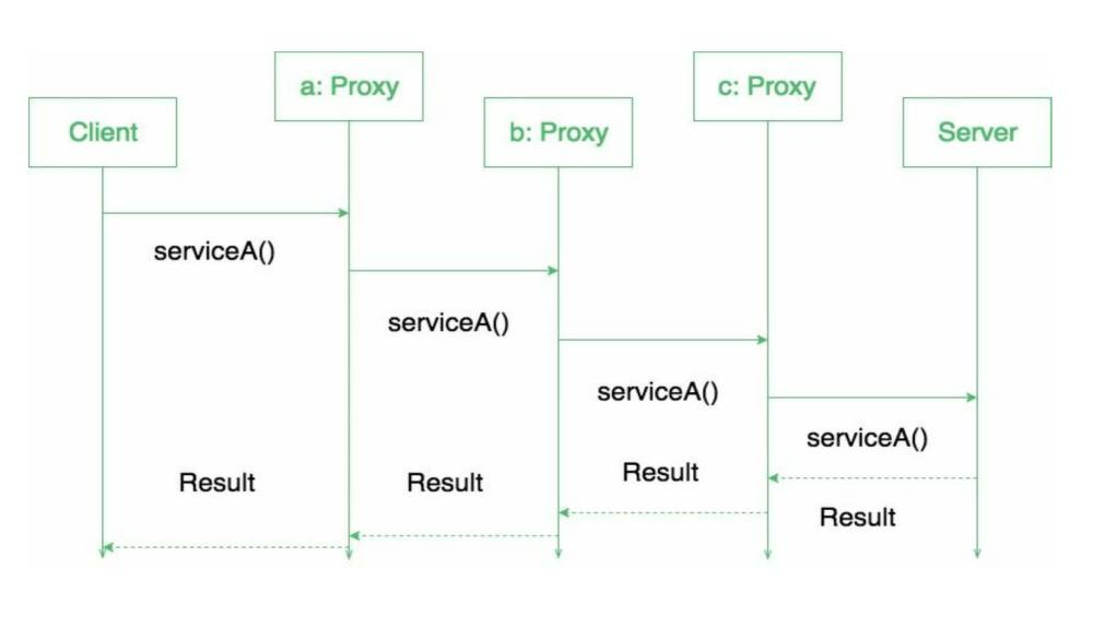 medium resolution of proxy design pattern