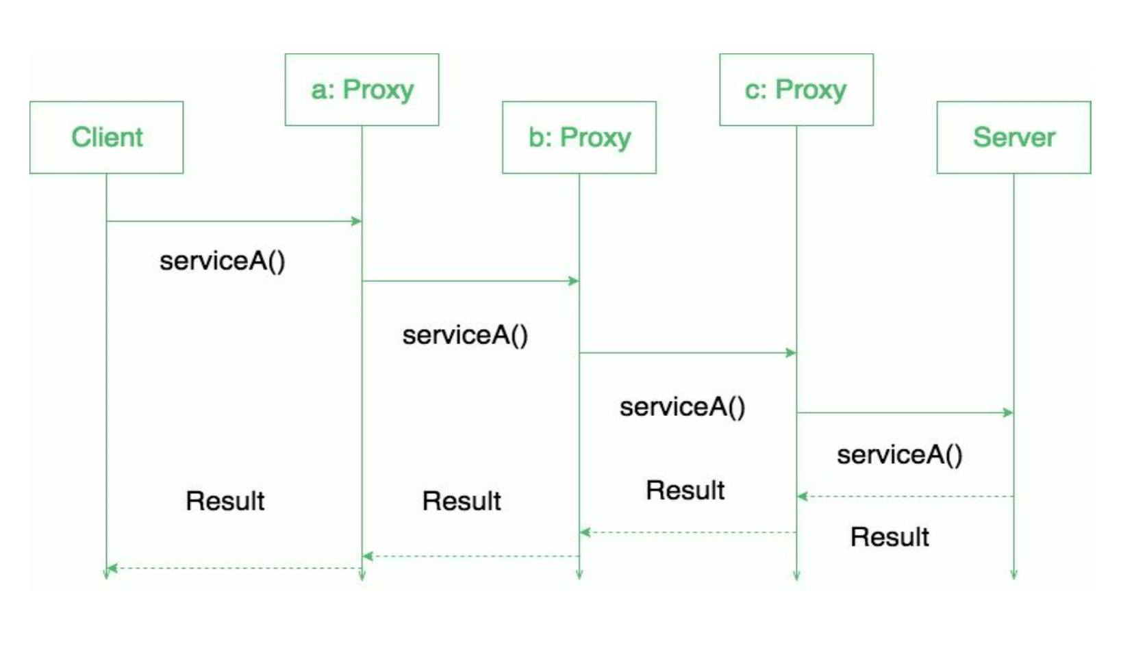 hight resolution of proxy design pattern
