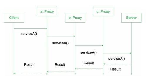 small resolution of proxy design pattern