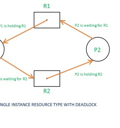 if there is a cycle in the resource allocation graph and each resource in the cycle provides only one instance then the processes will be in deadlock  [ 1280 x 720 Pixel ]