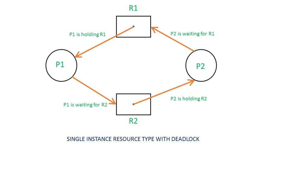 medium resolution of if there is a cycle in the resource allocation graph and each resource in the cycle provides only one instance then the processes will be in deadlock