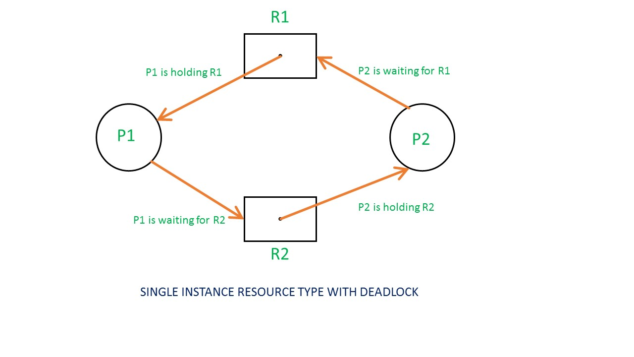 hight resolution of if there is a cycle in the resource allocation graph and each resource in the cycle provides only one instance then the processes will be in deadlock