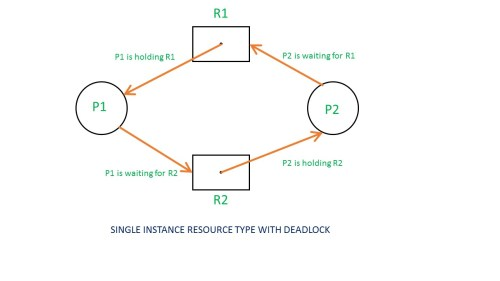 small resolution of if there is a cycle in the resource allocation graph and each resource in the cycle provides only one instance then the processes will be in deadlock