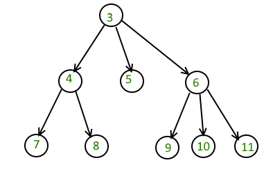 Number of nodes greater than a given value in n-ary tree