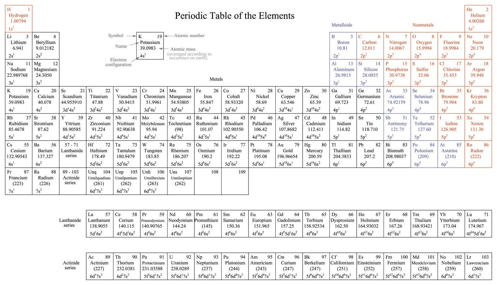 The Periodic Table Worksheet Section 3