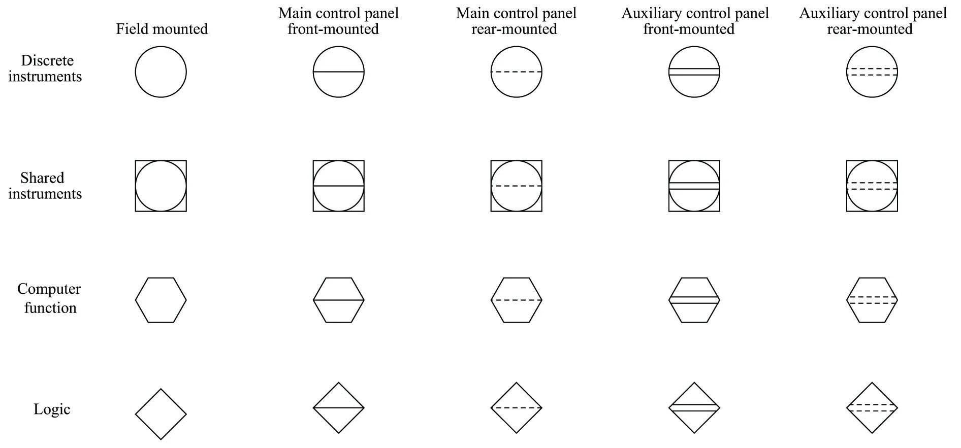 Functional Logic Diagram Symbols