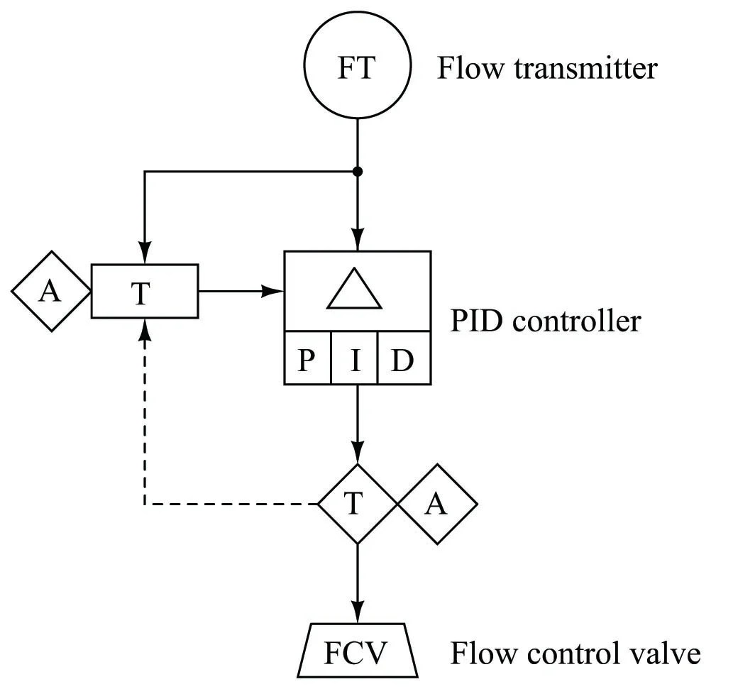 Functional Diagrams The Flow Of Information Within A